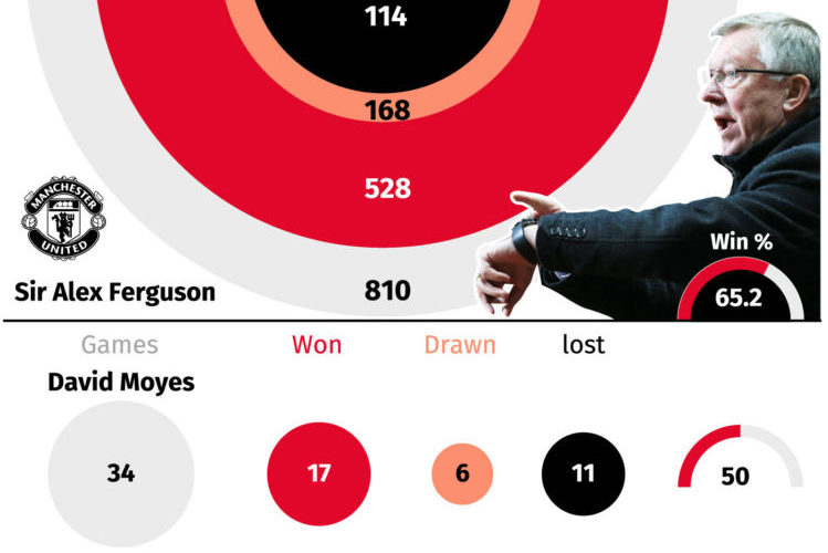 Premier League record: Manchester United managers. Editable versions of this graphic are available via PA Graphics or your account manager . MINIMUM RATES APPLY